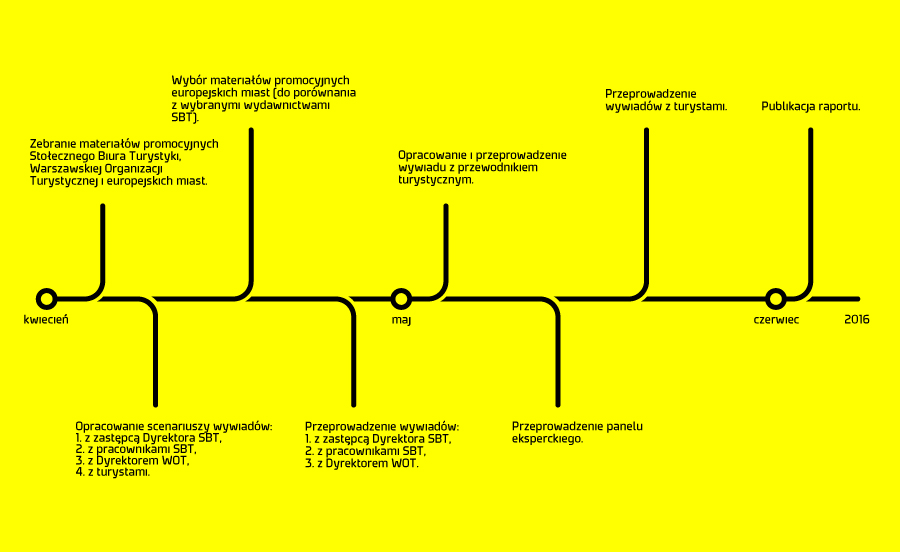 visualization of the course of the qualitative research on promotional materials of Warsaw