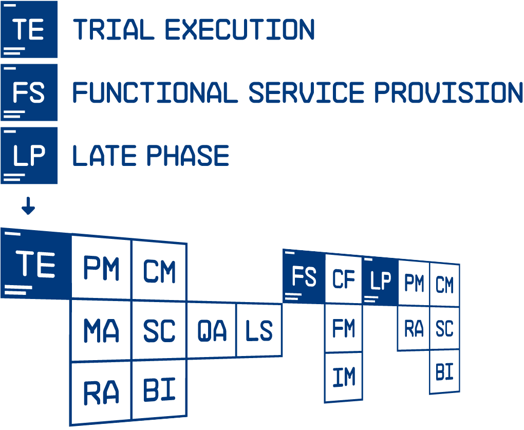 new way of the trial execution service presentation