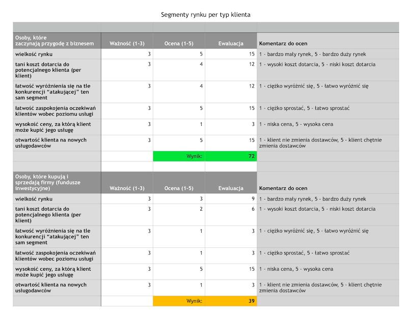 table of market segments per customer type