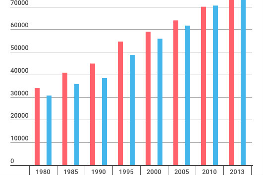 graph of cancer incidence broken down by gender