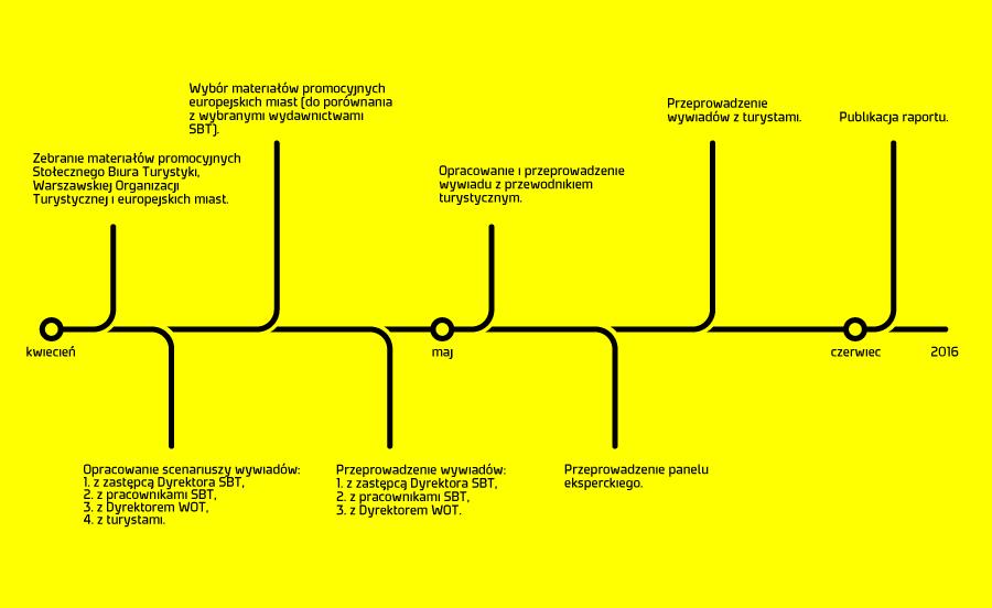 wizualizacja przebiegu badania jakościowego nad materiałami promocyjnymi Warszawy