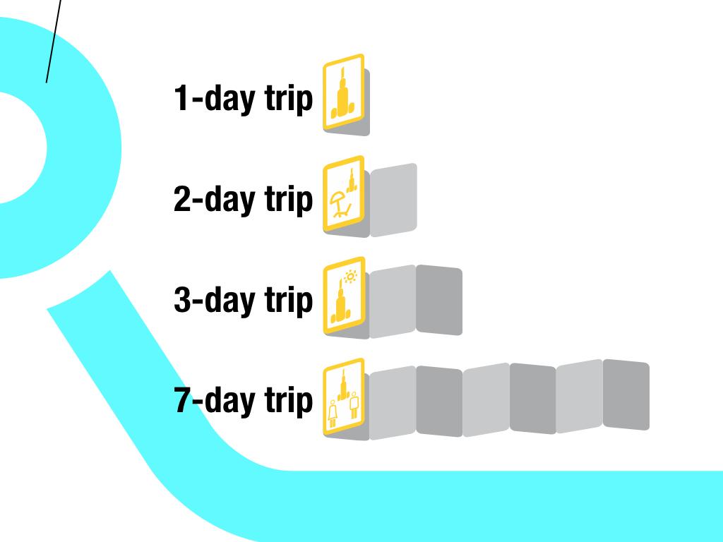 mapy zwiedzania miasta w zależności od długości pobytu