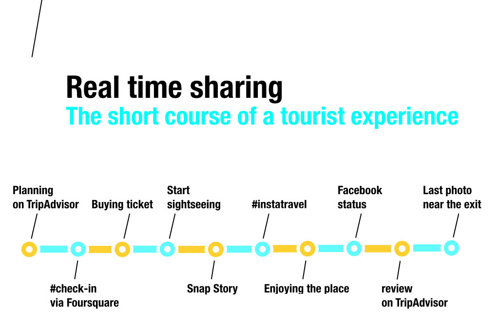 ścieżka doświadczeń turysty