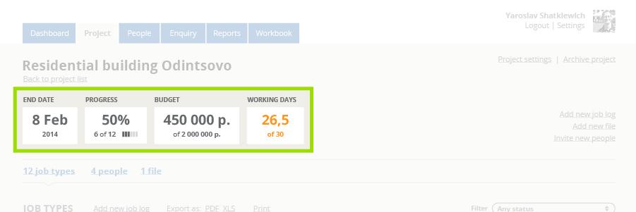 wyświetlanie KPI w aplikacji webowej wraz z sygnalizacją kolorem statusu