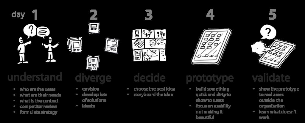 schemat pięciodniowego sprintu według Google Ventures