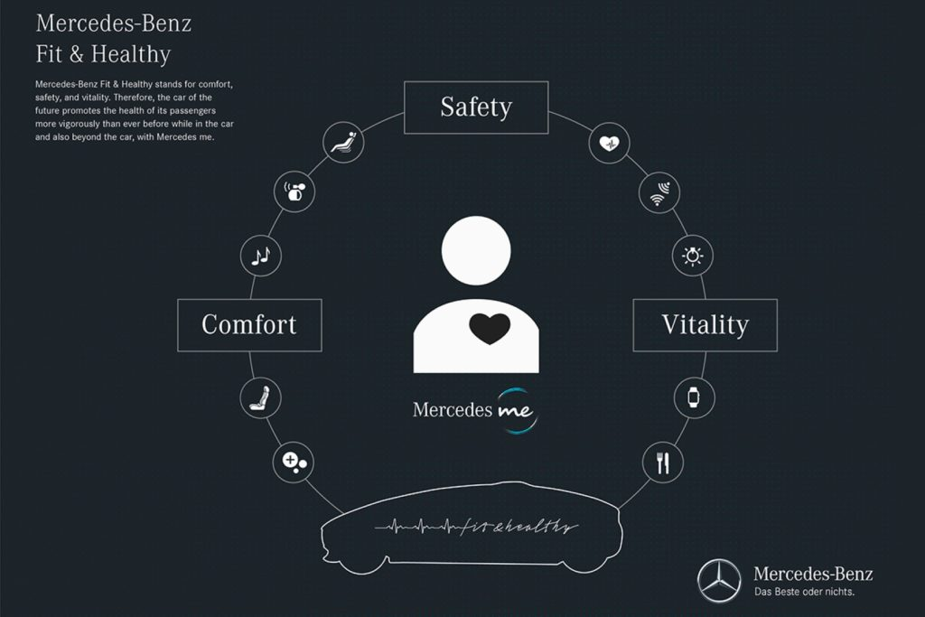schemat koncepcji designu Mercedes Me Mercedes Benz fit and health