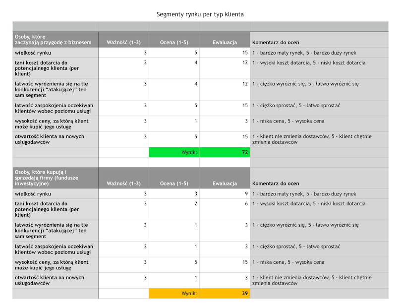tabela segmenty rynku per typ klienta