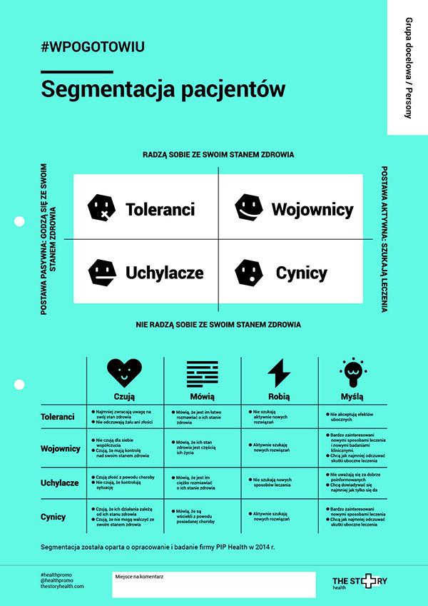 schemat segmentacji pacjentów w badaniach marketingowych