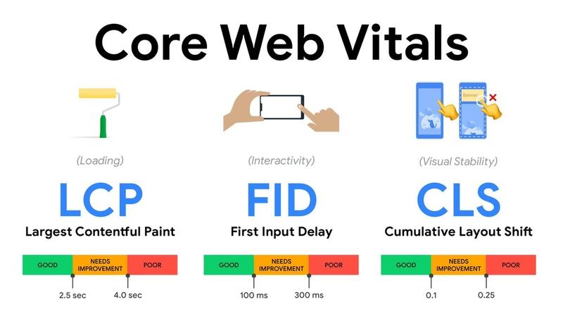 Cote Web Vitals. Wskaźniki LCP, FID, CLS