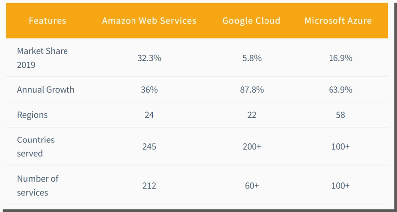 cloud computing - statystyki