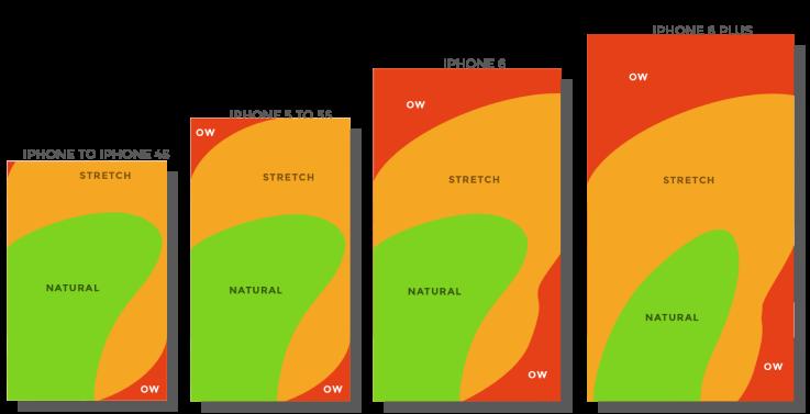 projektowanie aplikacji mobilnych - iphone