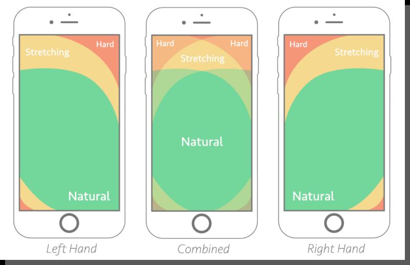 projektowanie aplikacji mobilnych - strefa kciuka