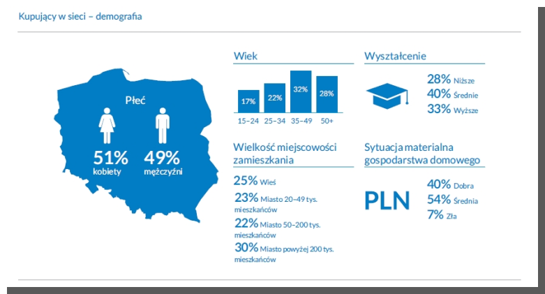 e-commerce w Polsce - raport