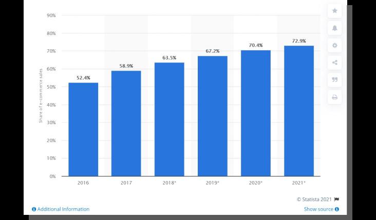 klient e commerce - wykres